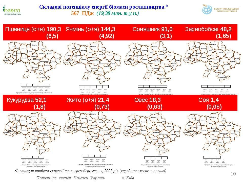 Складові потенціалу енергії біомаси рослинництва * 567 ПДж (19,38 млн. т у.п....