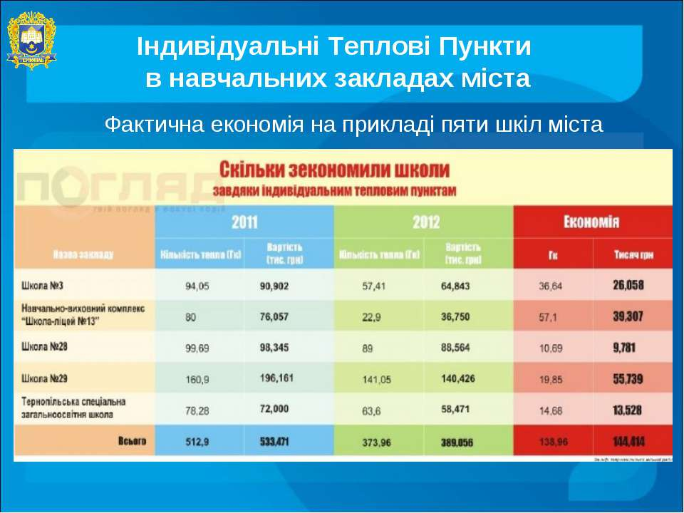 Індивідуальні Теплові Пункти в навчальних закладах міста Фактична економія на...