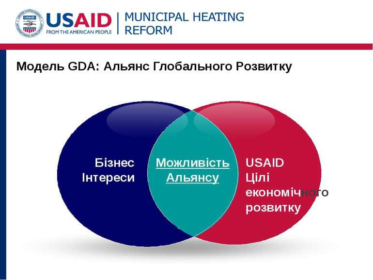 Модель GDA: Альянс Глобального Розвитку Бізнес Інтереси USAID Цілі економічно...