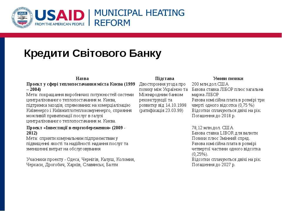 Кредити Світового Банку Назва Підстава Умови позики Проект у сфері теплопоста...