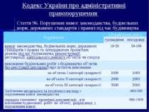 Кодекс України про адміністративні правопорушення Стаття 96. Порушення вимог ...