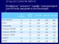 """ЗУ від 20.11.2012 № 5485-VI Коефіцієнт """"зеленого"""" тарифу електроенергії для о..."""