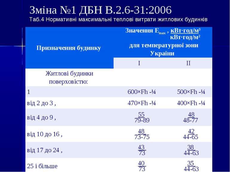 Зміна №1 ДБН В.2.6-31:2006 Таб.4 Нормативні максимальні теплові витрати житло...