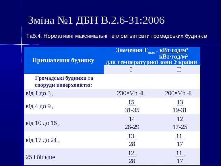 Зміна №1 ДБН В.2.6-31:2006 Таб.4. Нормативні максимальні теплові витрати гром...