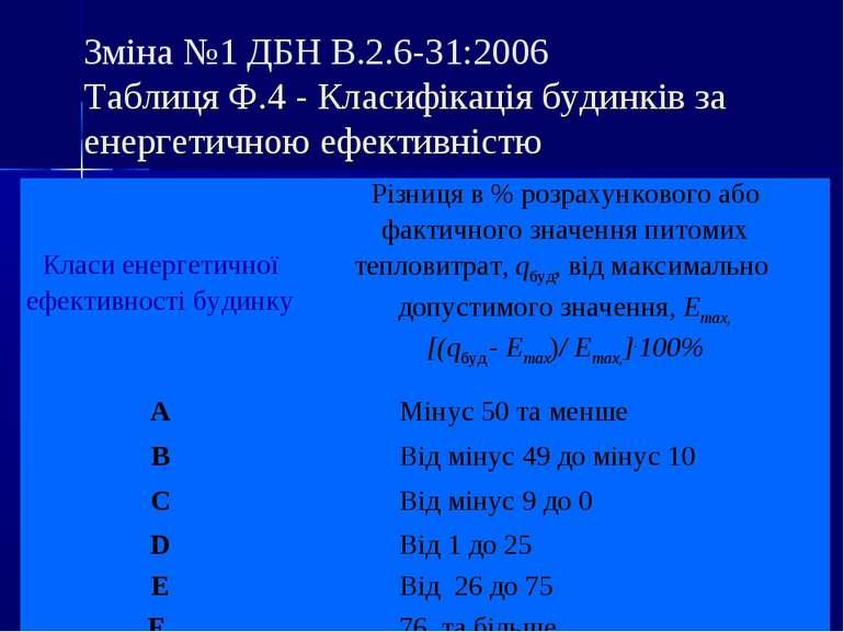 Зміна №1 ДБН В.2.6-31:2006 Таблиця Ф.4 - Класифікація будинків за енергетично...