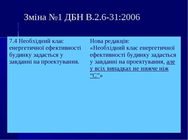 Зміна №1 ДБН В.2.6-31:2006 7.4 Необхідний клас енергетичної ефективності буди...