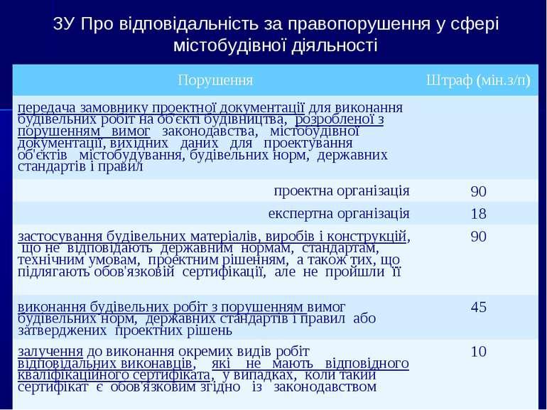 ЗУ Про відповідальність за правопорушення у сфері містобудівної діяльності По...