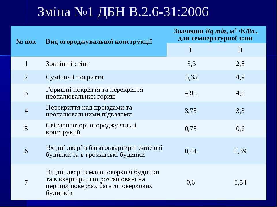 Зміна №1 ДБН В.2.6-31:2006 № поз. Вид огороджувальної конструкції Значення Rq...