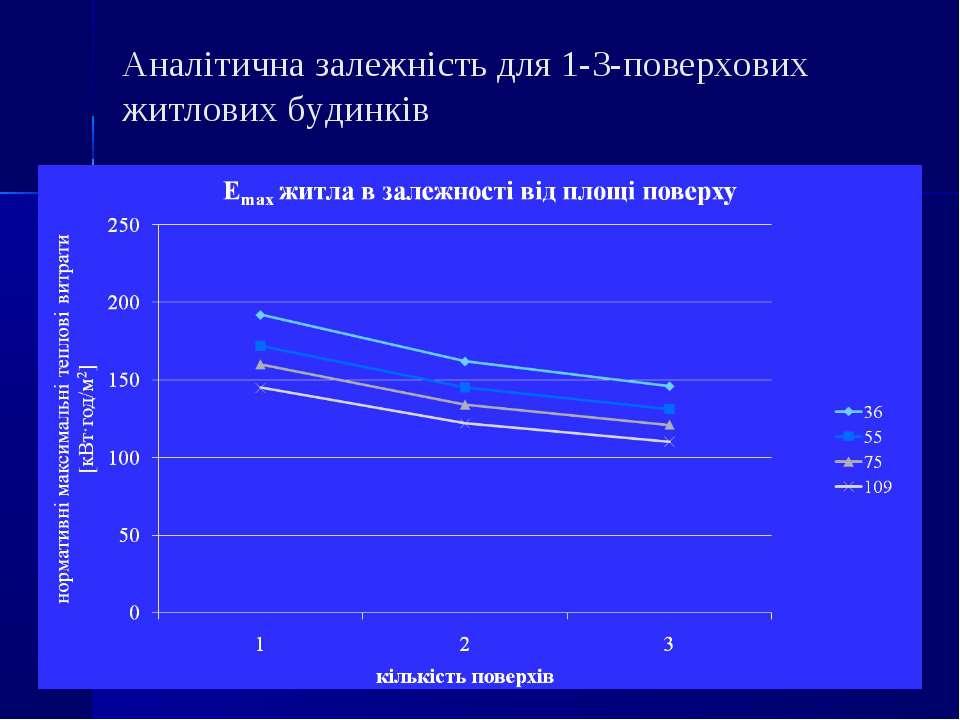 Аналітична залежність для 1-3-поверхових житлових будинків