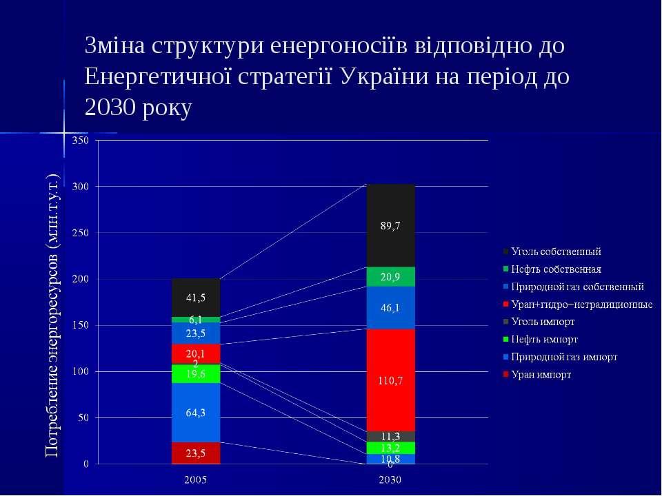 Зміна структури енергоносіїв відповідно до Енергетичної стратегії України на ...