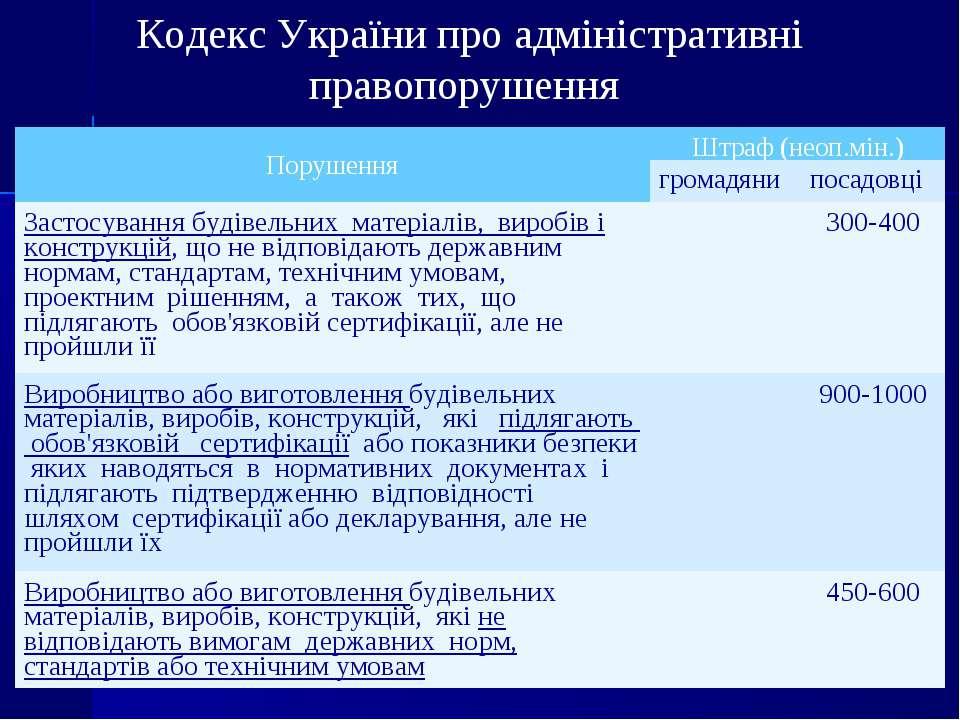 Кодекс України про адміністративні правопорушення Порушення Штраф (неоп.мін.)...
