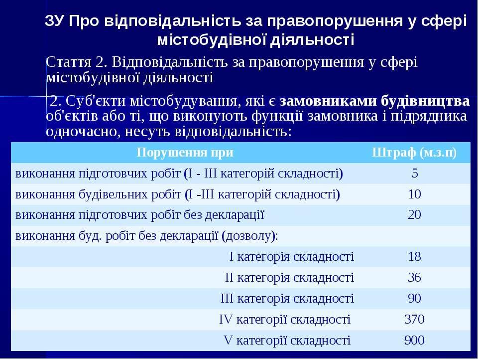 ЗУ Про відповідальність за правопорушення у сфері містобудівної діяльності Ст...