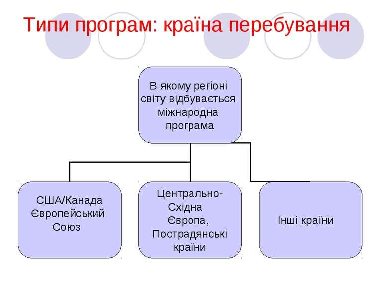 Типи програм: країна перебування