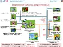 Споживання ПЕР (первинні) – 40 млн. МВт*ч - 15,3 млрд.грн. Питоме споживання ...