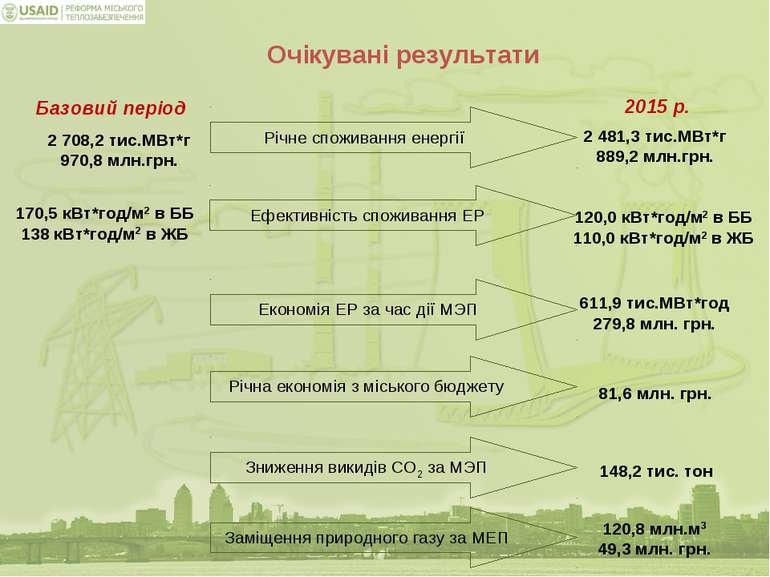 Річне споживання енергії 2 481,3 тис.МВт*г 889,2 млн.грн. 2 708,2 тис.МВт*г 9...