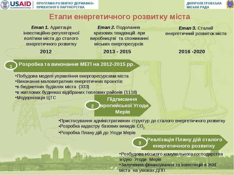 2012 2013 - 2015 2016 -2020 Етапи енергетичного розвитку міста