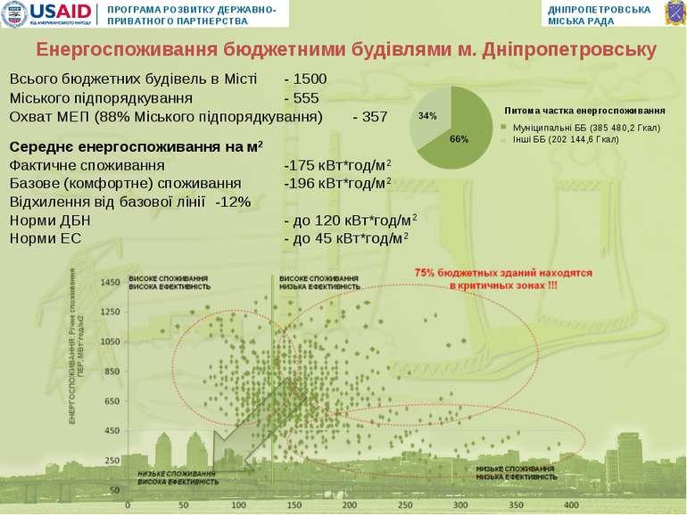 Середнє енергоспоживання на м2 Фактичне споживання -175 кВт*год/м2 Базове (ко...