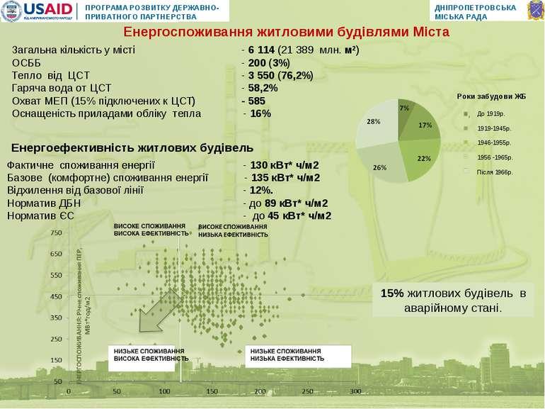 Енергоспоживання житловими будівлями Міста Фактичне споживання енергії - 130 ...