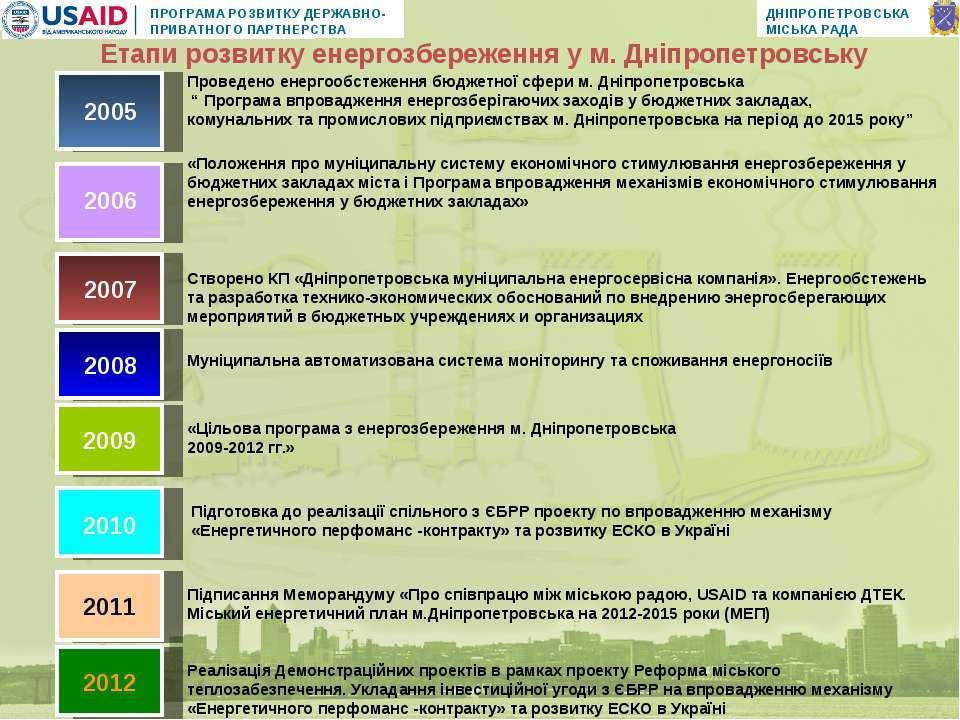«Цільова програма з енергозбереження м. Дніпропетровська 2009-2012 гг.» 2007 ...