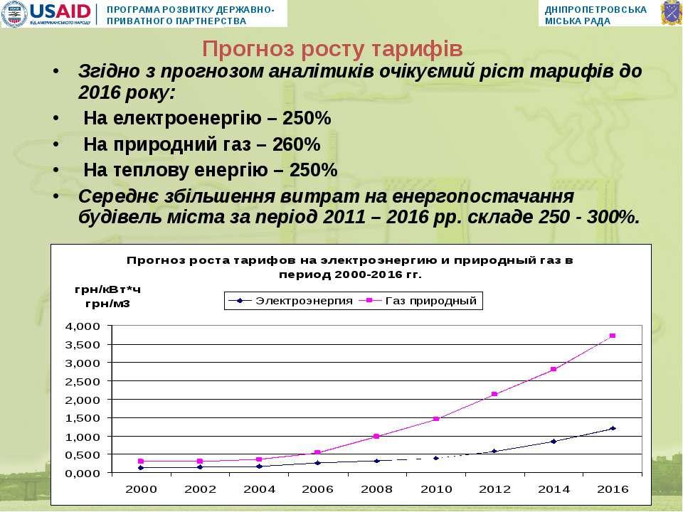Згідно з прогнозом аналітиків очікуємий ріст тарифів до 2016 року: На електро...
