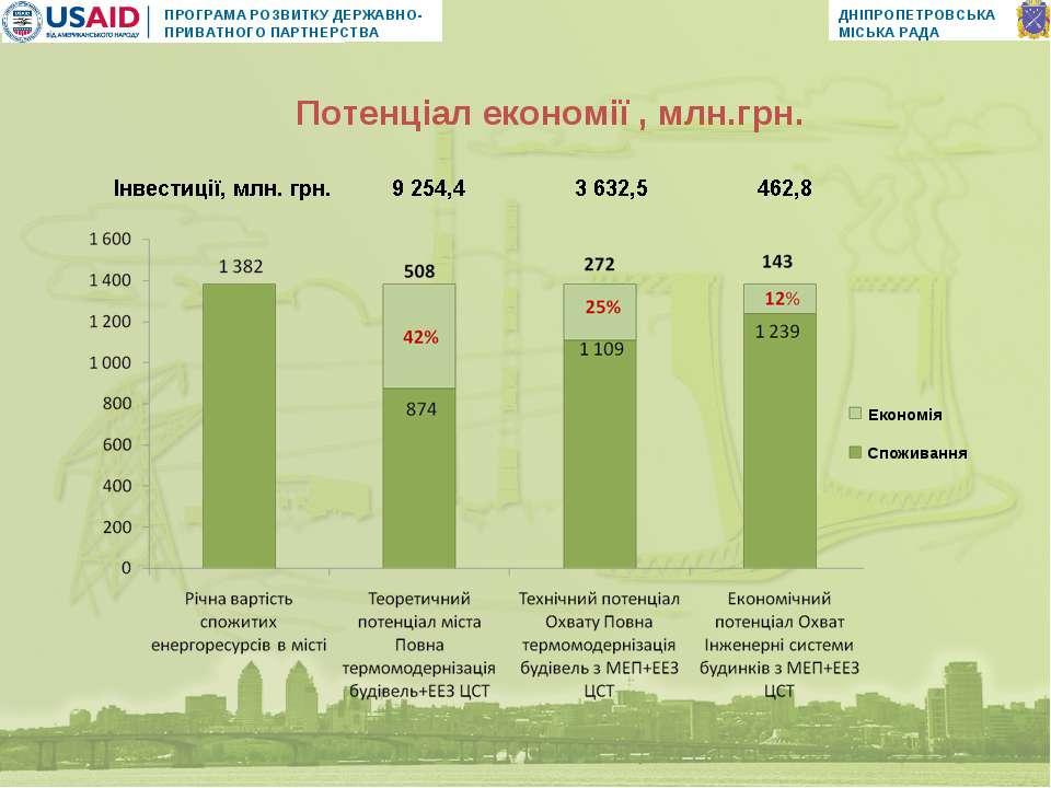 Потенціал економії , млн.грн.