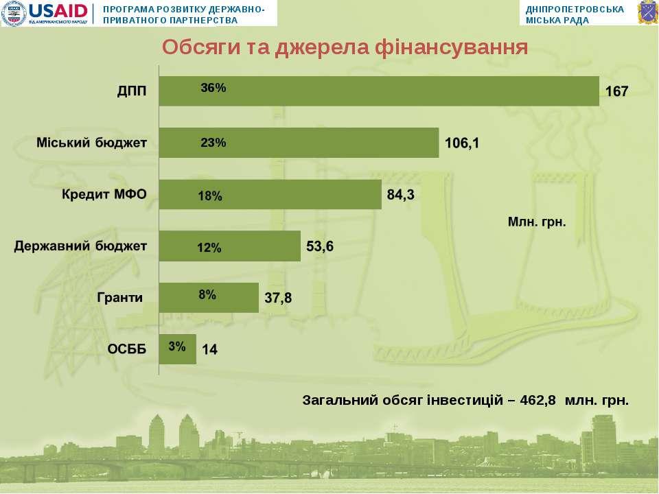 Загальний обсяг інвестицій – 462,8 млн. грн. 36% 23% Обсяги та джерела фінанс...