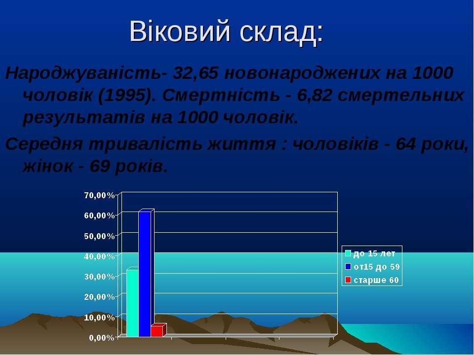 Віковий склад: Народжуваність- 32,65 новонароджених на 1000 чоловік (1995). С...