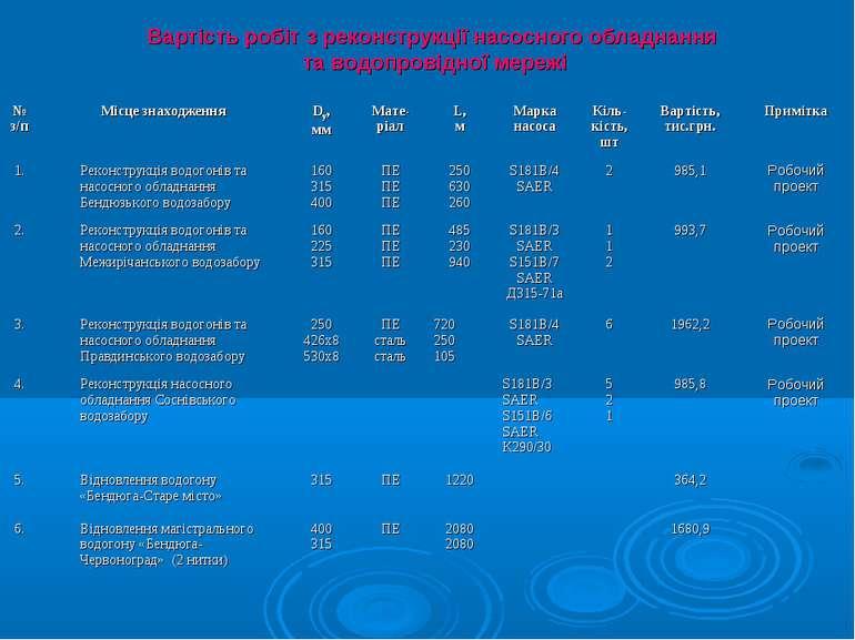 Вартість робіт з реконструкції насосного обладнання та водопровідної мережі №...