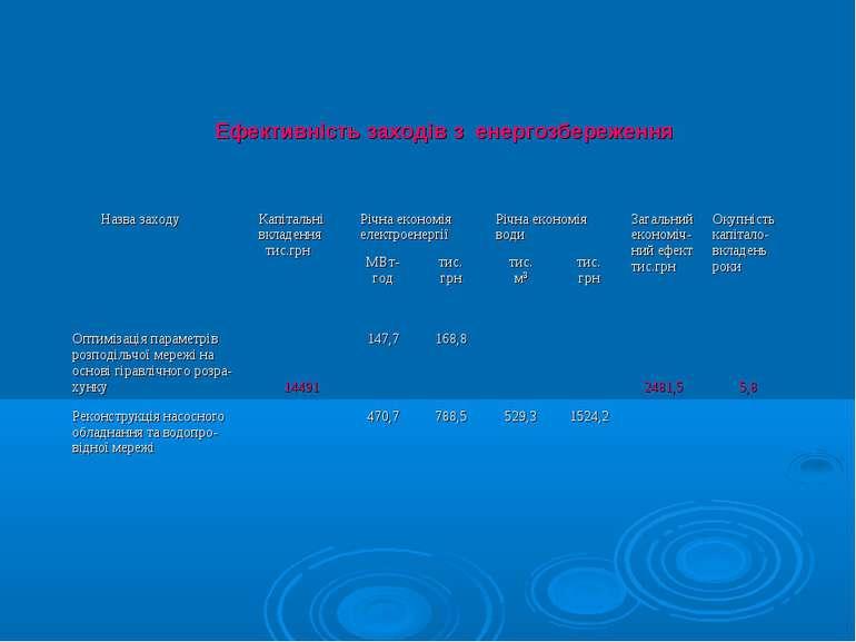 Ефективність заходів з енергозбереження