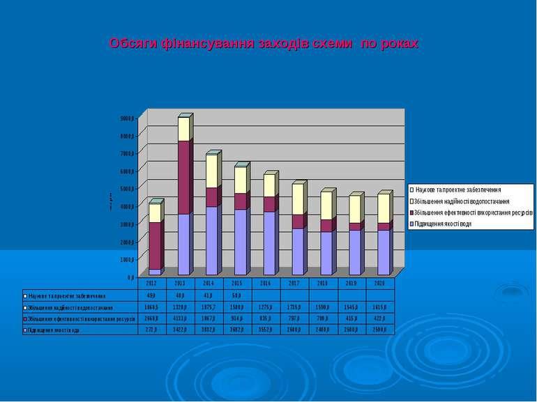 Обсяги фінансування заходів схеми по роках