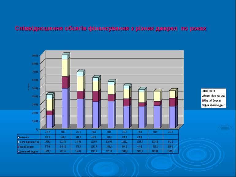 Співвідношення обсягів фінансування з різних джерел по роках