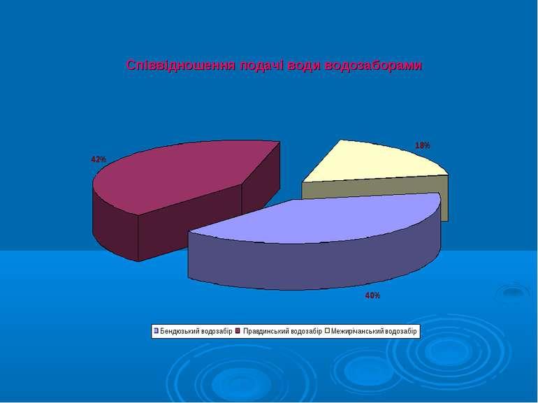 Співвідношення подачі води водозаборами