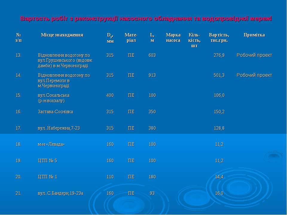 Вартость робіт з реконструкції насосного обладнання та водопровідної мережі №...