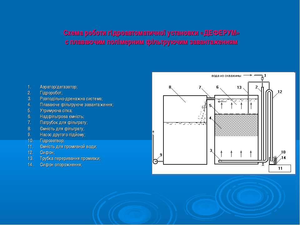 Аэратор/дегазатор; Гідроробот; Розподільчо-дренажна система; Плаваюче фільтру...