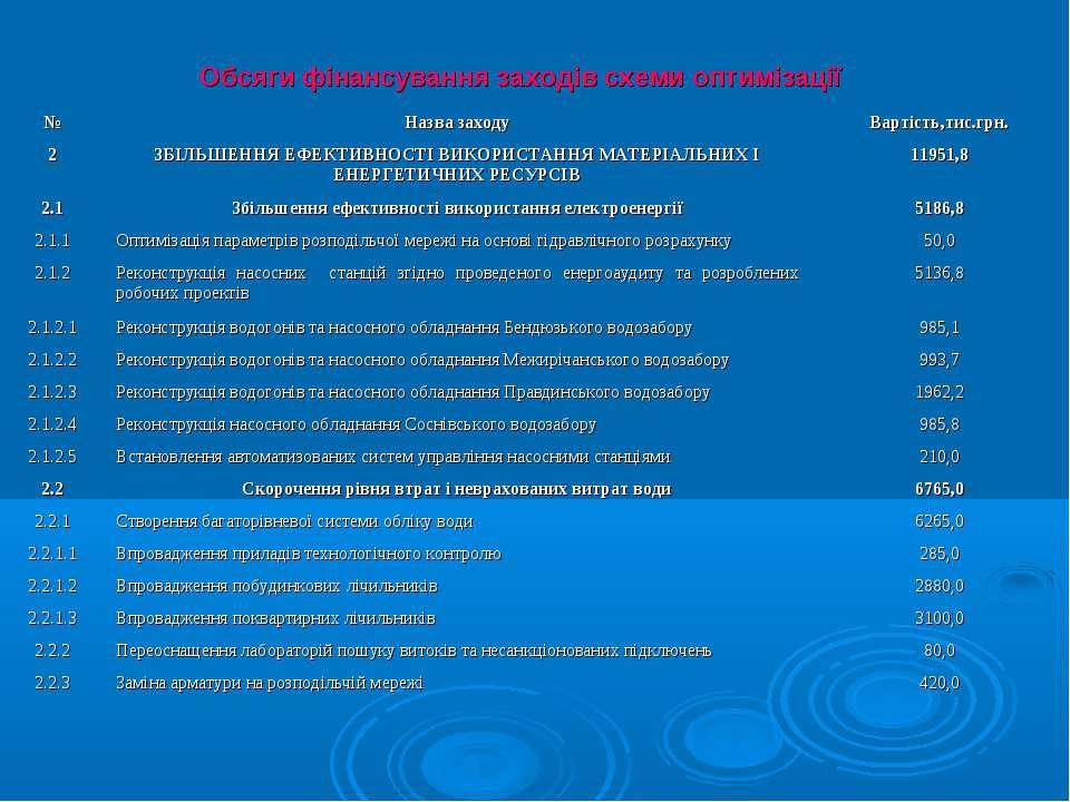 Обсяги фінансування заходів схеми оптимізації № Назва заходу Вартість,тис.грн...