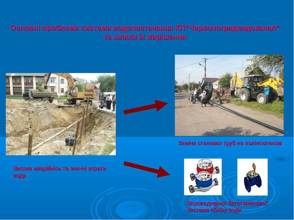 """Основні проблеми системи водопостачання КП""""Червоноградводоканал"""" та шляхи їх ..."""