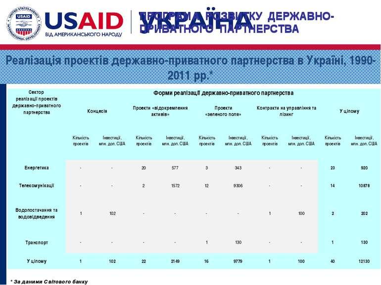* За даними Світового банку Реалізація проектів державно-приватного партнерст...