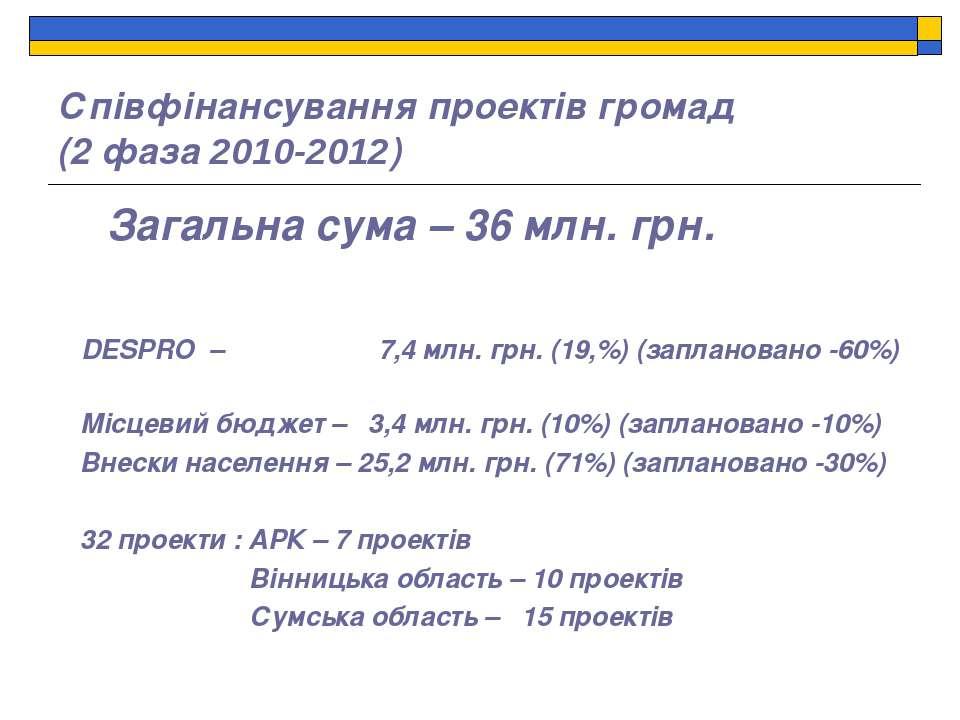 Співфінансування проектів громад (2 фаза 2010-2012) Загальна сума – 36 млн. г...