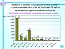 Завдання 3. Захист сільських населених пунктів і сільськогосподарських угідь ...