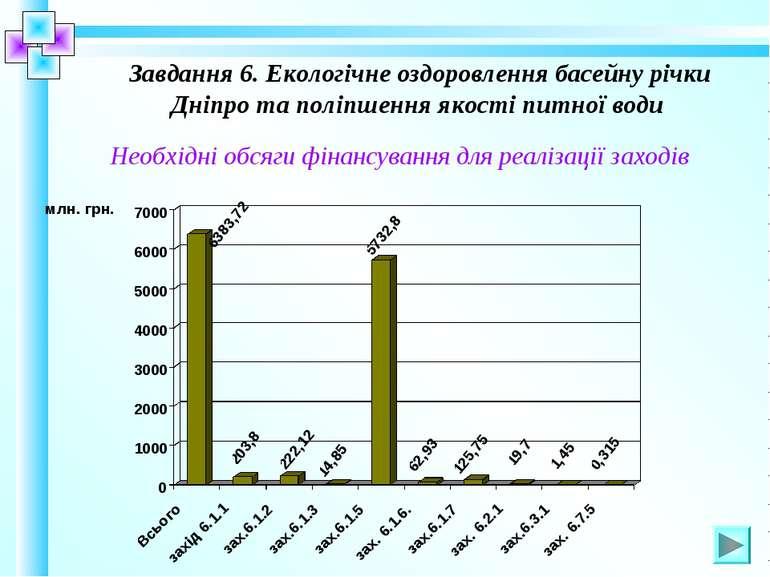 Завдання 6. Екологічне оздоровлення басейну річки Дніпро та поліпшення якості...