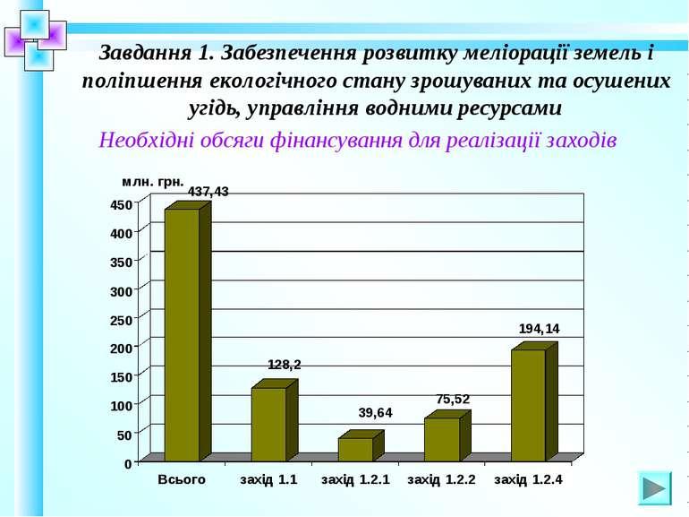 Завдання 1. Забезпечення розвитку меліорації земель і поліпшення екологічного...