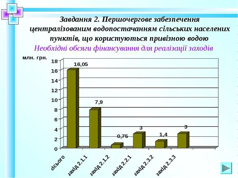 Завдання 2. Першочергове забезпечення централізованим водопостачанням сільськ...