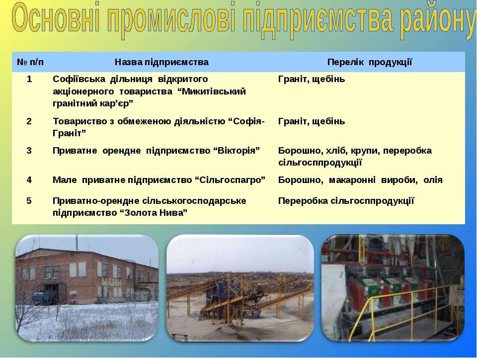 № п/п Назва підприємства Перелік продукції 1 Софіївська дільниця відкритого а...