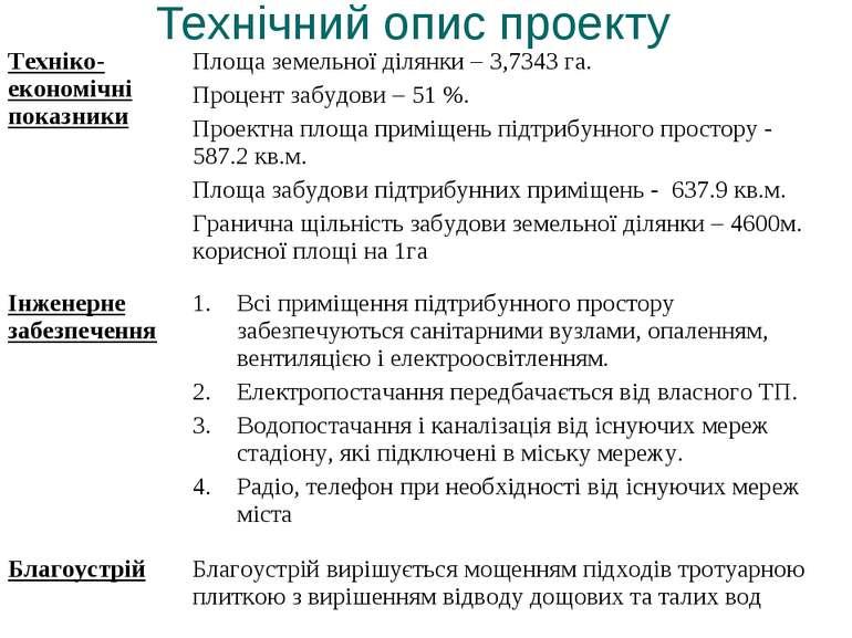 Технічний опис проекту