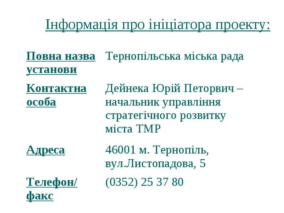 Інформація про ініціатора проекту: