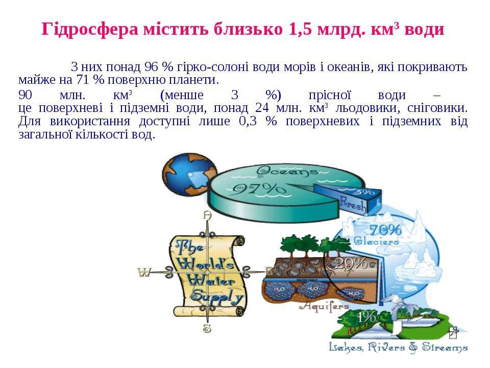 Гідросфера містить близько 1,5 млрд. км3 води З них понад 96 % гірко-солоні в...