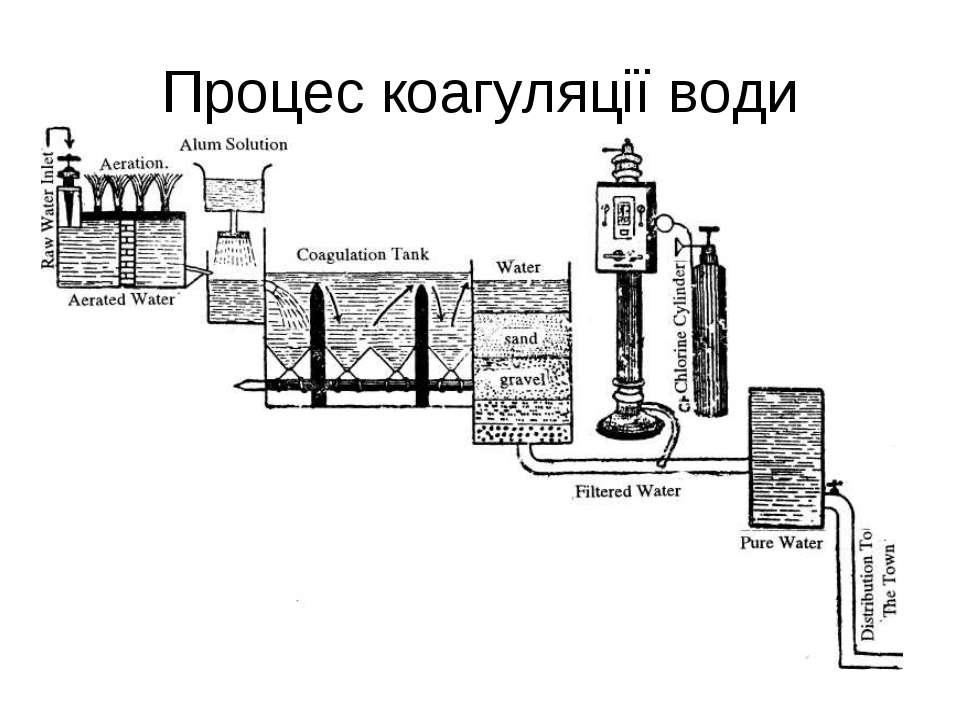 Процес коагуляції води