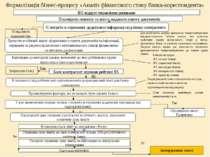 Формалізація бізнес-процесу «Аналіз фінансового стану банка-кореспондента»