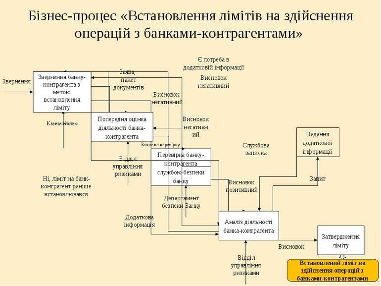 Бізнес-процес «Встановлення лімітів на здійснення операцій з банками-контраге...