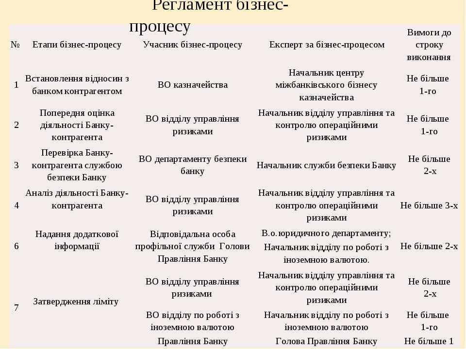 Регламент бізнес-процесу № Етапи бізнес-процесу Учасник бізнес-процесу Експер...